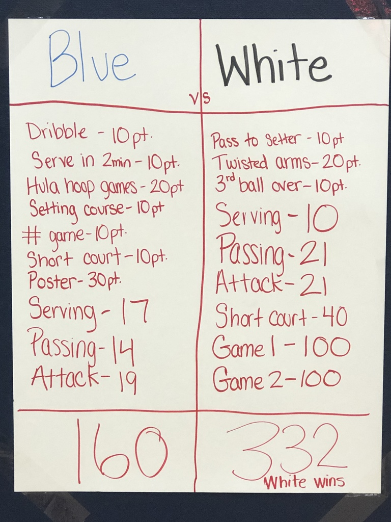 Scores of blue vs white volleyball teams.