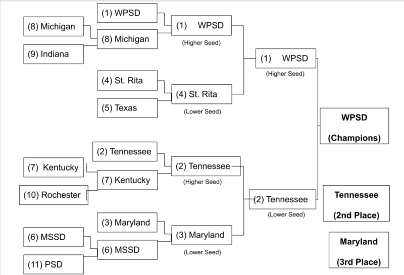 Sunday Bracket Play, Champion WPSD, 2nd Tennessee, 3rd Maryland